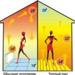 Плюсы и минусы водяного теплого пола: его эффективность, вреден ли для здоровья, а также преимущества и недостатки