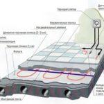 Электрический теплый пол под стяжку