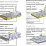 Устройство водяного теплого пола: монтаж и схема подключения отопления к котлу, радиатору и смесительному узлу