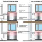 Установка чугунных радиаторов отопления: последовательность монтажа, схемы подключения, крепление к стене