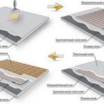 Теплый пол (электрический) своими руками: монтаж, укладка и подключение устройства, а также как установить термостат и термодатчик
